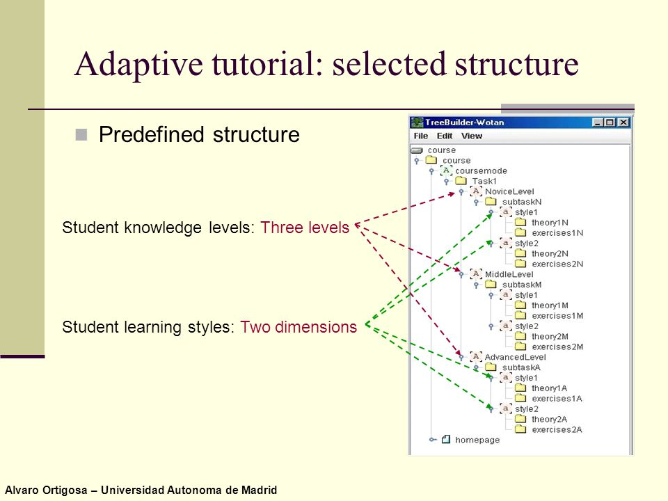 Alvaro Ortigosa – Universidad Autonoma de Madrid Adaptive tutorial: selected structure Predefined structure Student knowledge levels: Three levels Student learning styles: Two dimensions