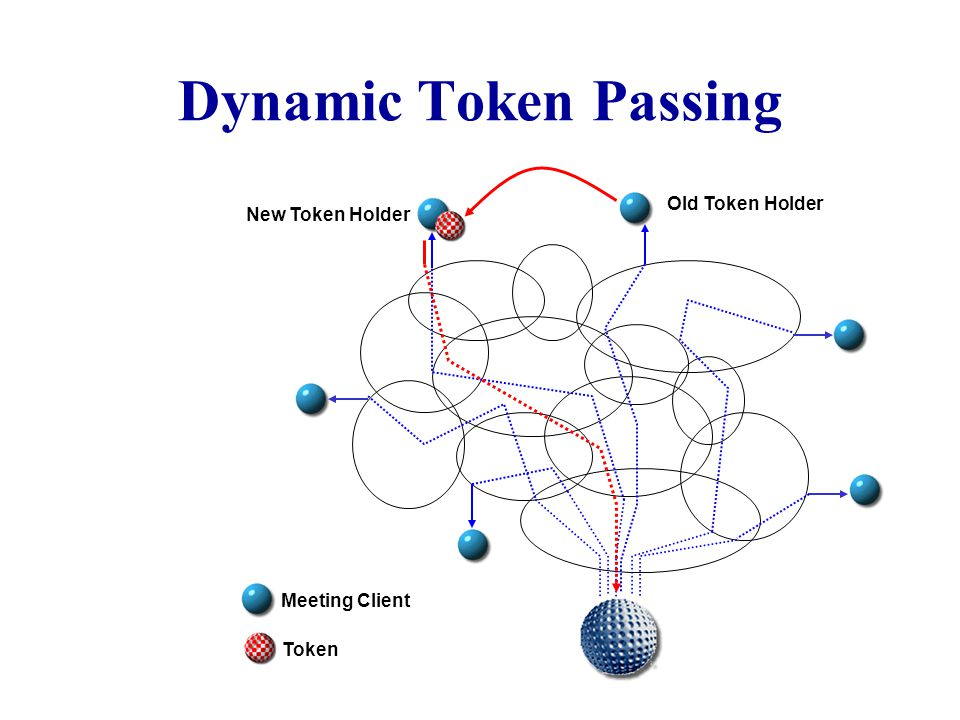 Meeting Client Token Meeting Token Holder How A Server Distributes the Data
