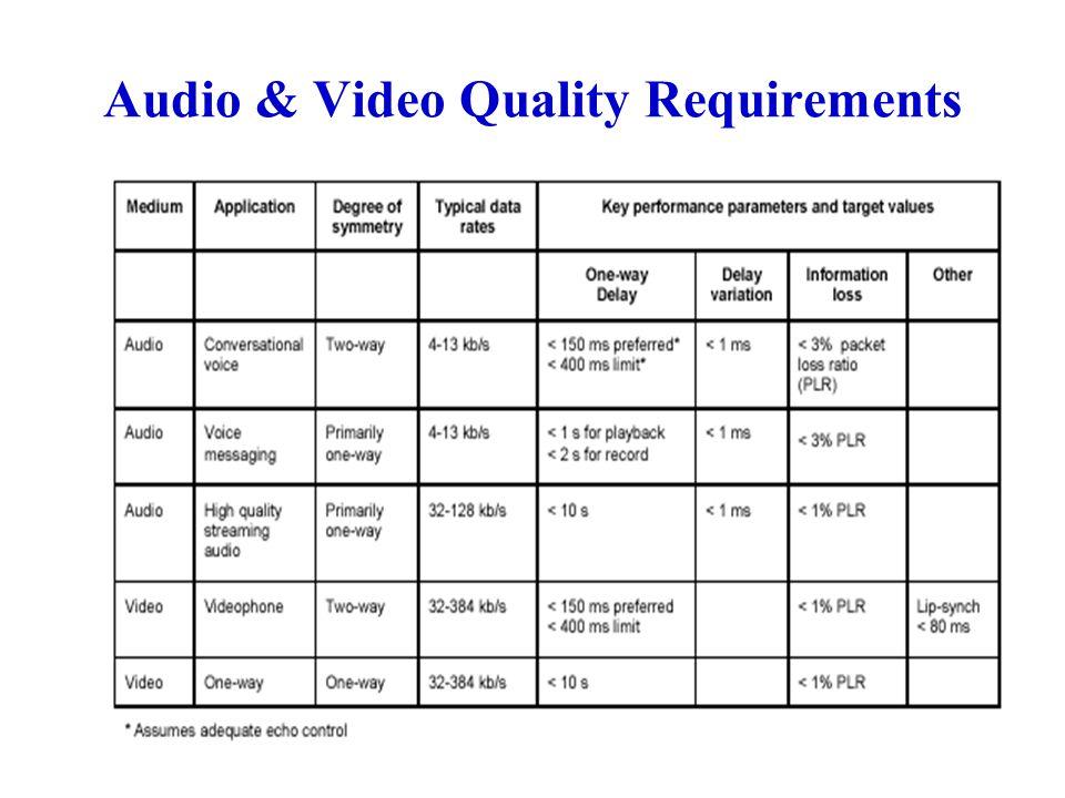 Multimedia Signals and Bitrates 96 Kbps 224 Kbps 1.412 Mbps (2 channels) 90 Kb/inch 2 6.3 Mb/image 248.8 Mbps 31 Mbps 37 Mbps 2.3 Mbps 12 14 16/channel 1 24 12 8000 samples/sec 16,000 44.1 Ks/sec 300 dpi (dots/inch) 512x512 720x480x30 720x576x25 360x240x30 352x288x30 176x144x7.5 2003400 507000 2020,000 Telephone Voice Wideband speech Wideband audio (2 channels) B/W documents Color Image CCIR-601 (NTSC) CCIR-601 (PAL) SIF (standard) CIF (common) QCIF (quarter) Bit RateBits per Sample Sampling Rate Bandwidth (Hz) Source