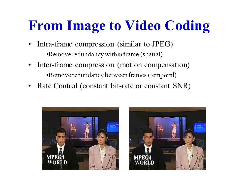 A Complete JPEG Encoding DCT Zig-zag Quantize Run-length Code Huffman Code 011010001011101...