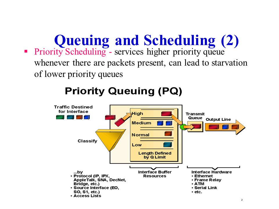 Queuing and Scheduling (1) FIFO - First In First Out queuing, definitely not compatible with QoS since high priority packets can get stuck behind low priority packets