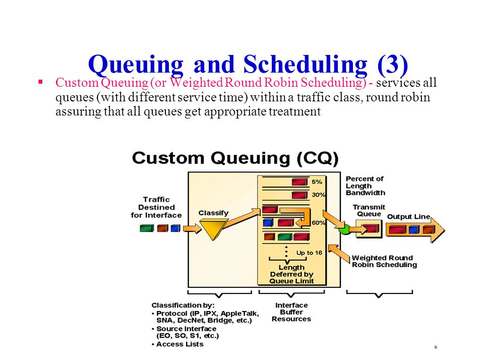 Queuing and Scheduling (2) Priority Scheduling - services higher priority queue whenever there are packets present, can lead to starvation of lower priority queues