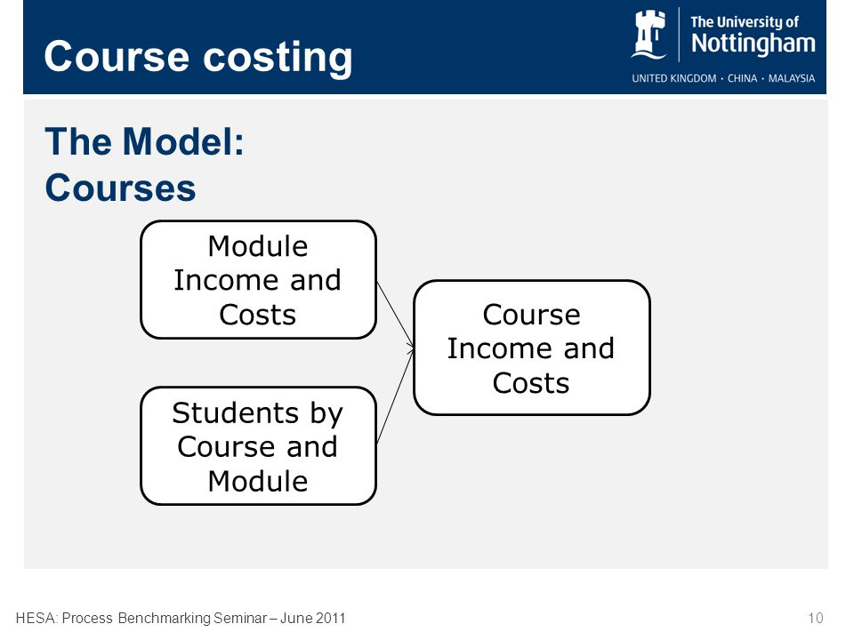 HESA: Process Benchmarking Seminar – June 201110 Course costing The Model: Courses Module Income and Costs Students by Course and Module Course Income and Costs