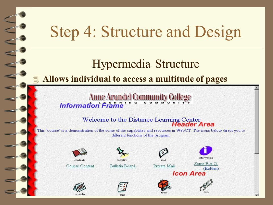 Step 4: Structure and Design Hypermedia Structure 4 Allows individual to access a multitude of pages