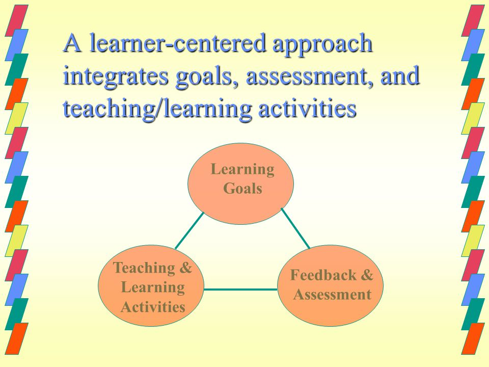 A learner-centered approach integrates goals, assessment, and teaching/learning activities Learning Goals Teaching & Learning Activities Feedback & As