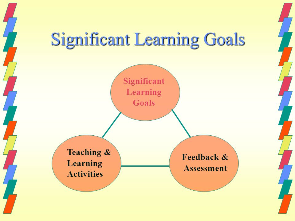 Significant Learning Goals Teaching & Learning Activities Feedback & Assessment