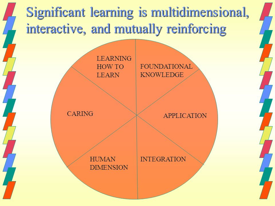 Significant learning is multidimensional, interactive, and mutually reinforcing LEARNING HOW TO LEARN FOUNDATIONAL KNOWLEDGE CARING APPLICATION HUMAN DIMENSION INTEGRATION