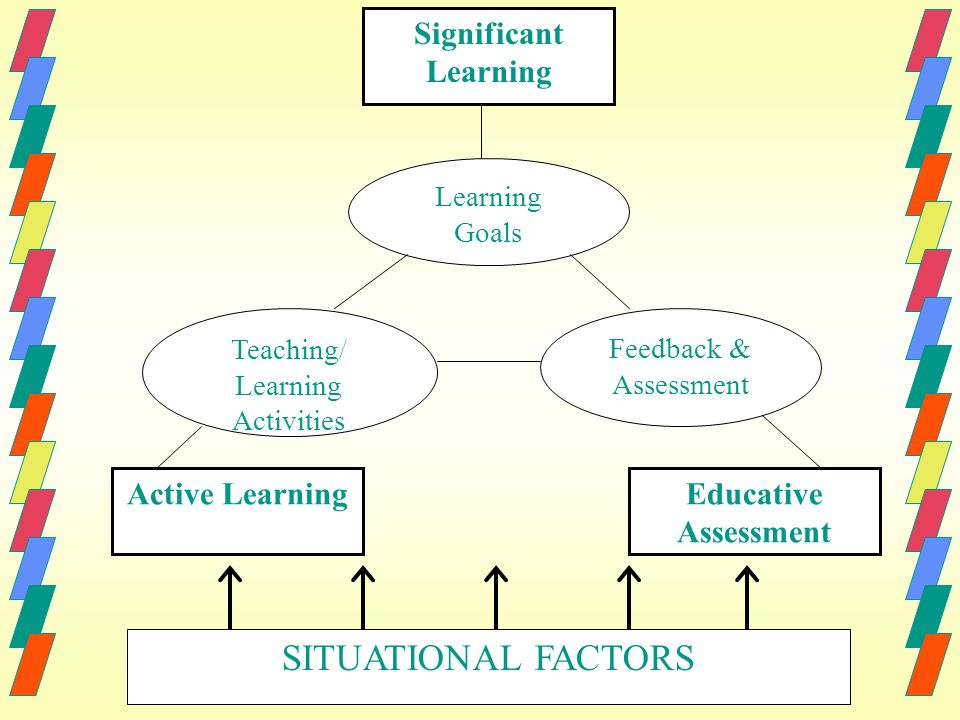 SITUATIONAL FACTORS Significant Learning Educative Assessment Active Learning Learning Goals Teaching/ Learning Activities Feedback & Assessment
