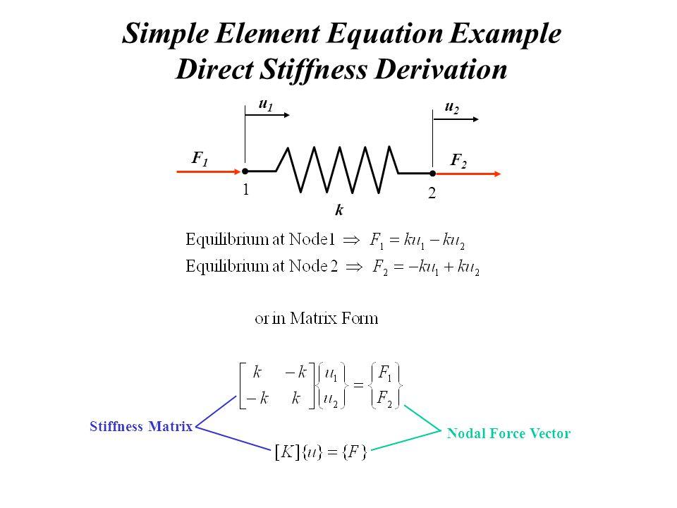 Simple Element Equation Example Direct Stiffness Derivation 1 2 k u1u1 u2u2 F1F1 F2F2 Stiffness Matrix Nodal Force Vector
