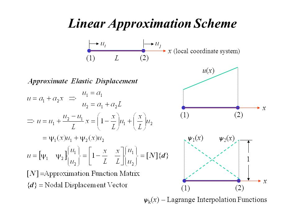 Linear Approximation Scheme x (local coordinate system) (1) (2) L x (1) (2) u(x)u(x) x (1) (2) 1 (x) 2 (x) 1 k (x) – Lagrange Interpolation Functions