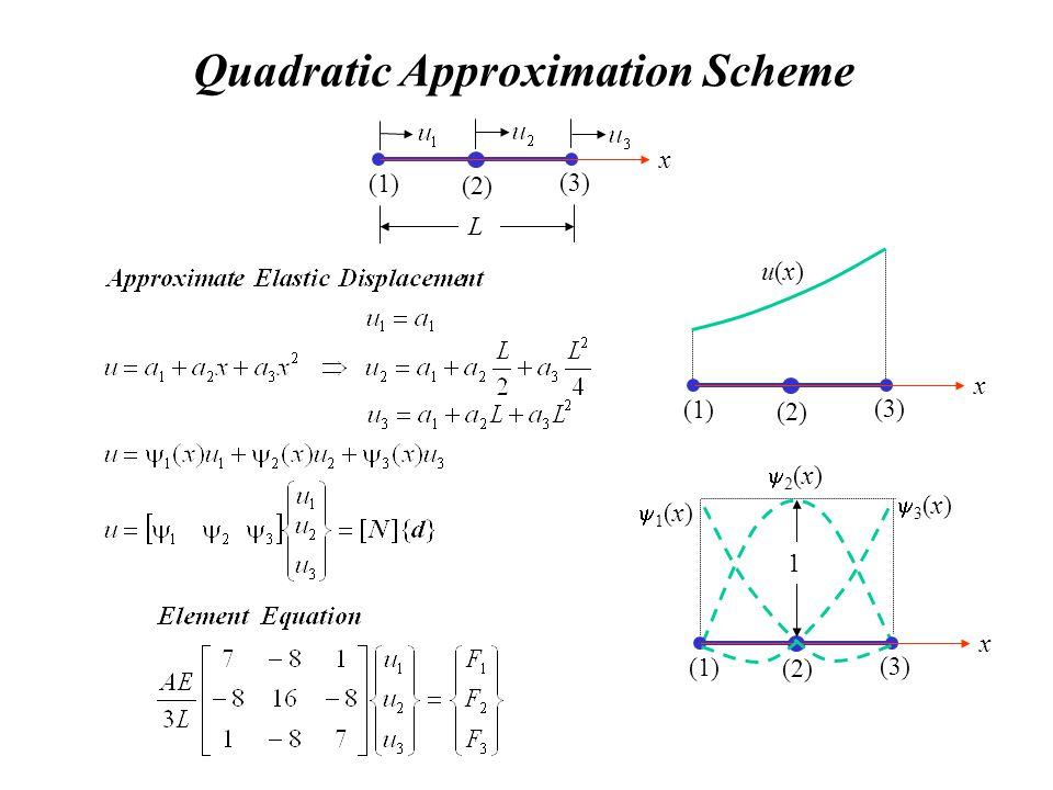Quadratic Approximation Scheme x (1) (3) (2) L u(x)u(x) x (1) (3) (2) x (1) (3) (2) 1 1 (x) 3 (x) 2 (x)