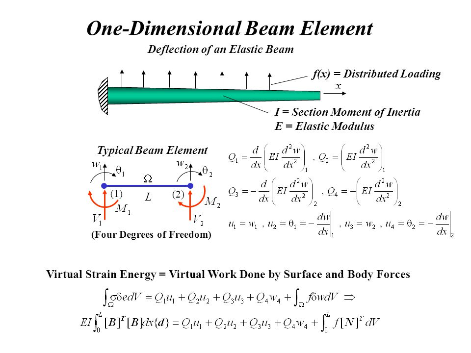 One-Dimensional Beam Element Deflection of an Elastic Beam I = Section Moment of Inertia E = Elastic Modulus f(x) = Distributed Loading (1) (2) Typical Beam Element L x Virtual Strain Energy = Virtual Work Done by Surface and Body Forces (Four Degrees of Freedom)