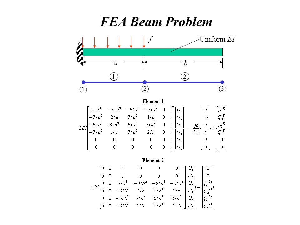 FEA Beam Problem f a b Uniform EI (1) (3)(2) 12