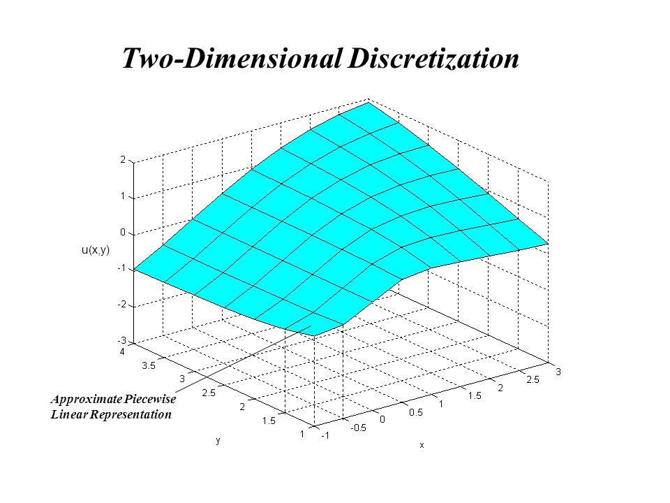 Two-Dimensional Discretization u(x,y) Approximate Piecewise Linear Representation