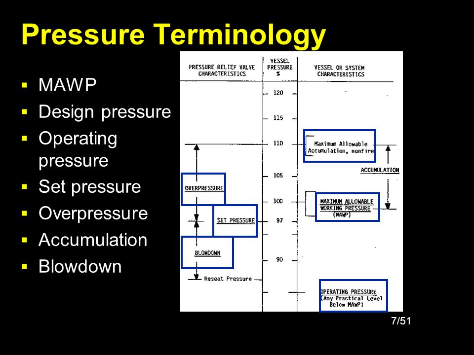 8/51 Code Requirements General Code requirements include: –ASME Boiler & Pressure Vessel Codes –ASME B31.3 / Petroleum Refinery Piping –ASME B16.5 / Flanges & Flanged Fittings