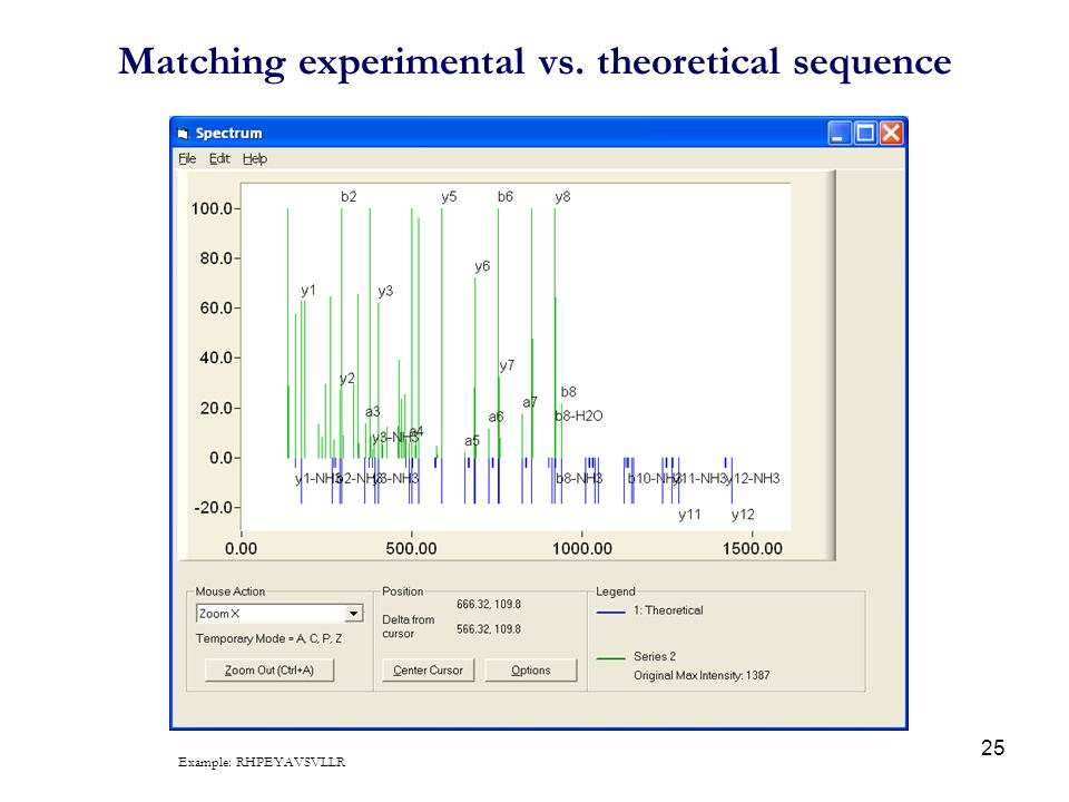 25 Matching experimental vs. theoretical sequence Example: RHPEYAVSVLLR
