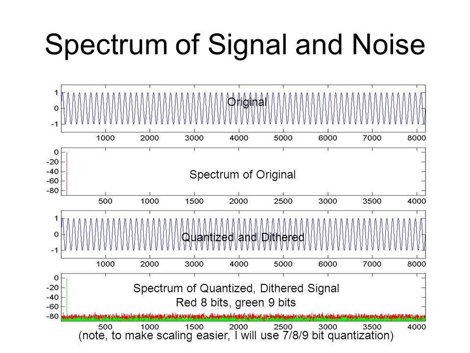Spectrum of Signal and Noise (note, to make scaling easier, I will use 7/8/9 bit quantization) Original Spectrum of Original Quantized and Dithered Sp
