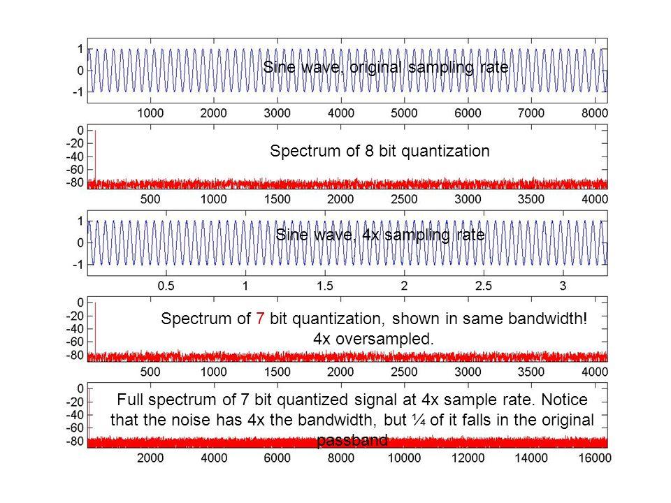 Sine wave, original sampling rate Spectrum of 8 bit quantization Sine wave, 4x sampling rate Spectrum of 7 bit quantization, shown in same bandwidth!