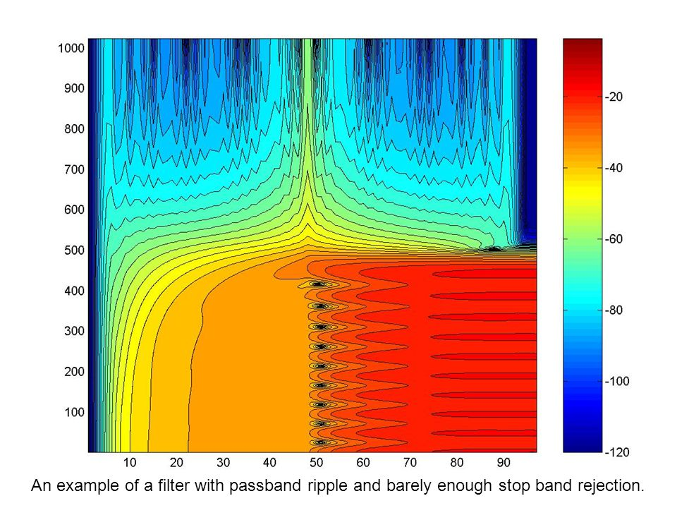 An example of a filter with passband ripple and barely enough stop band rejection.