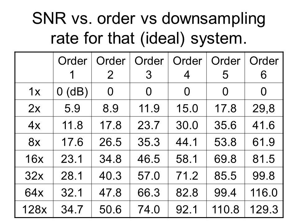 SNR vs. order vs downsampling rate for that (ideal) system. Order 1 Order 2 Order 3 Order 4 Order 5 Order 6 1x0 (dB)00000 2x5.98.911.915.017.829,8 4x1