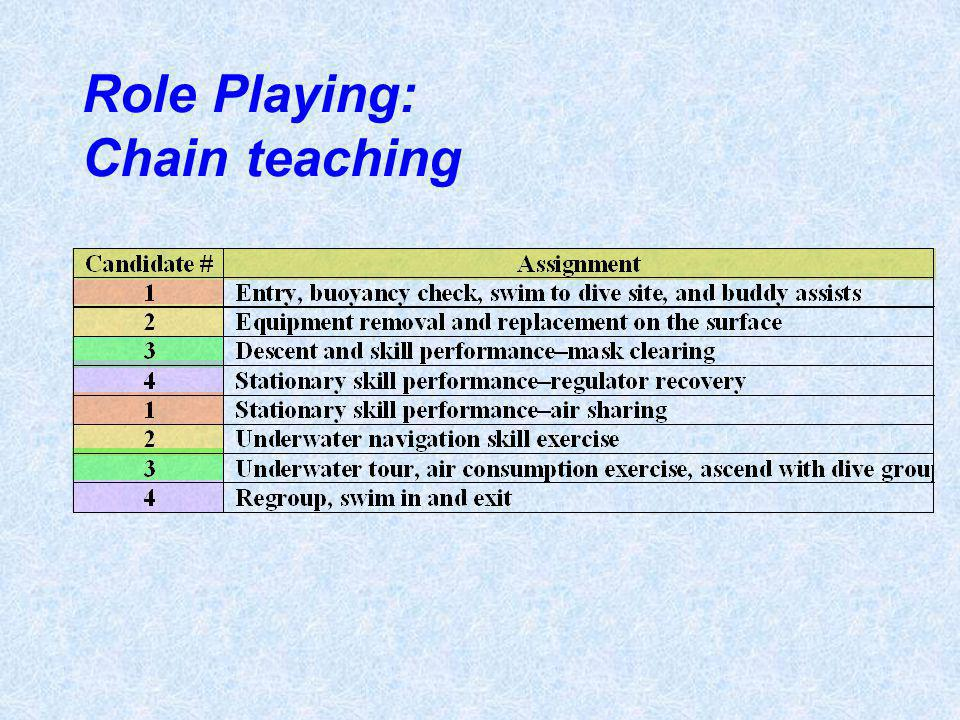 Role Playing: Chain teaching