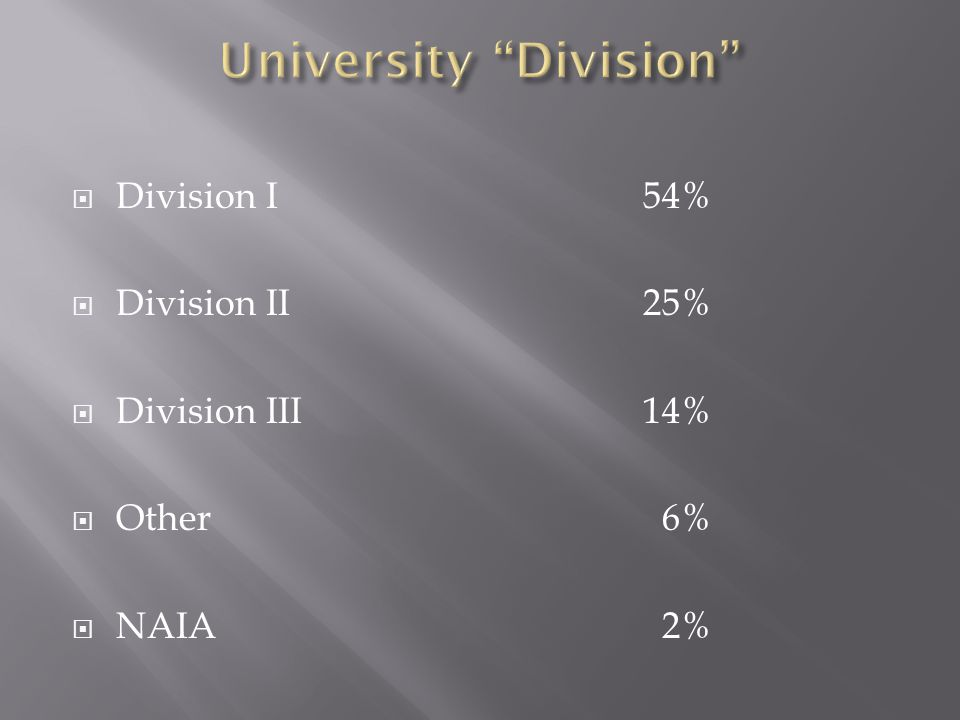 Division I 54% Division II 25% Division III 14% Other 6% NAIA 2%