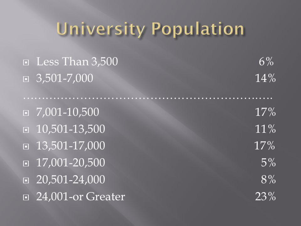 Less Than 3,5006% 3,501-7,000 14% …………………………………………………….….