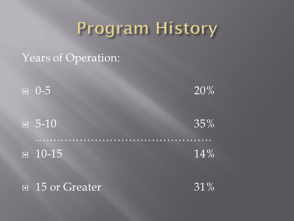 Years of Operation: 0-5 20% 5-1035%.………………………………………. 10-1514% 15 or Greater31%