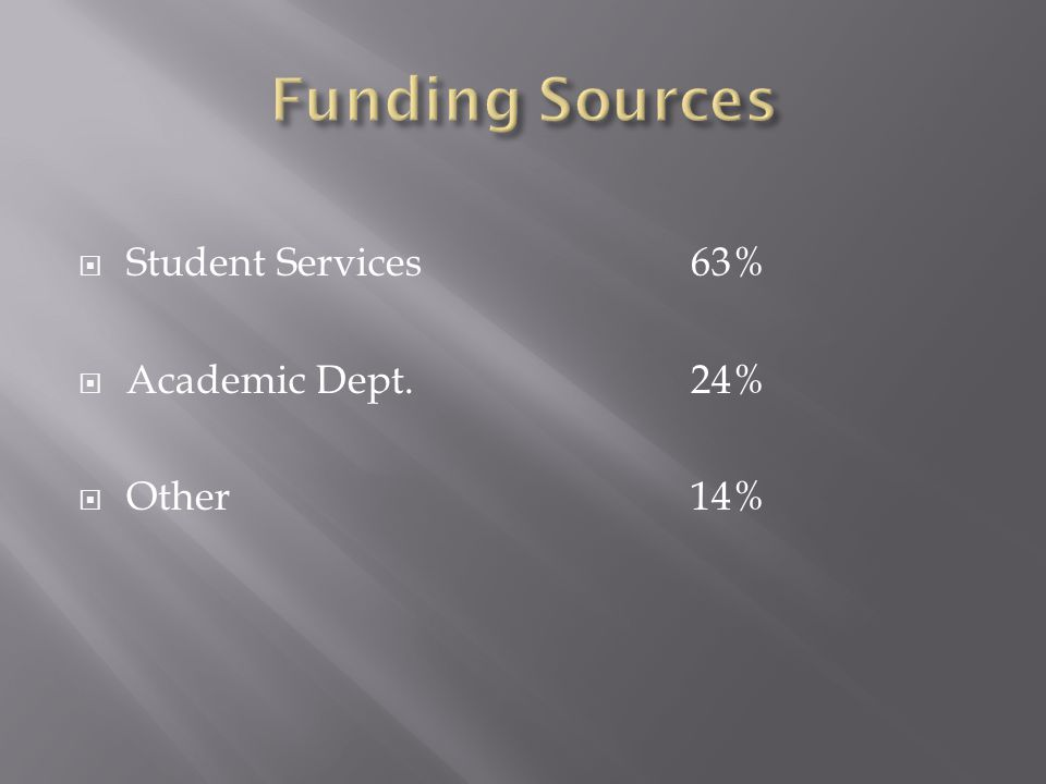 Student Services 63% Academic Dept. 24% Other14%