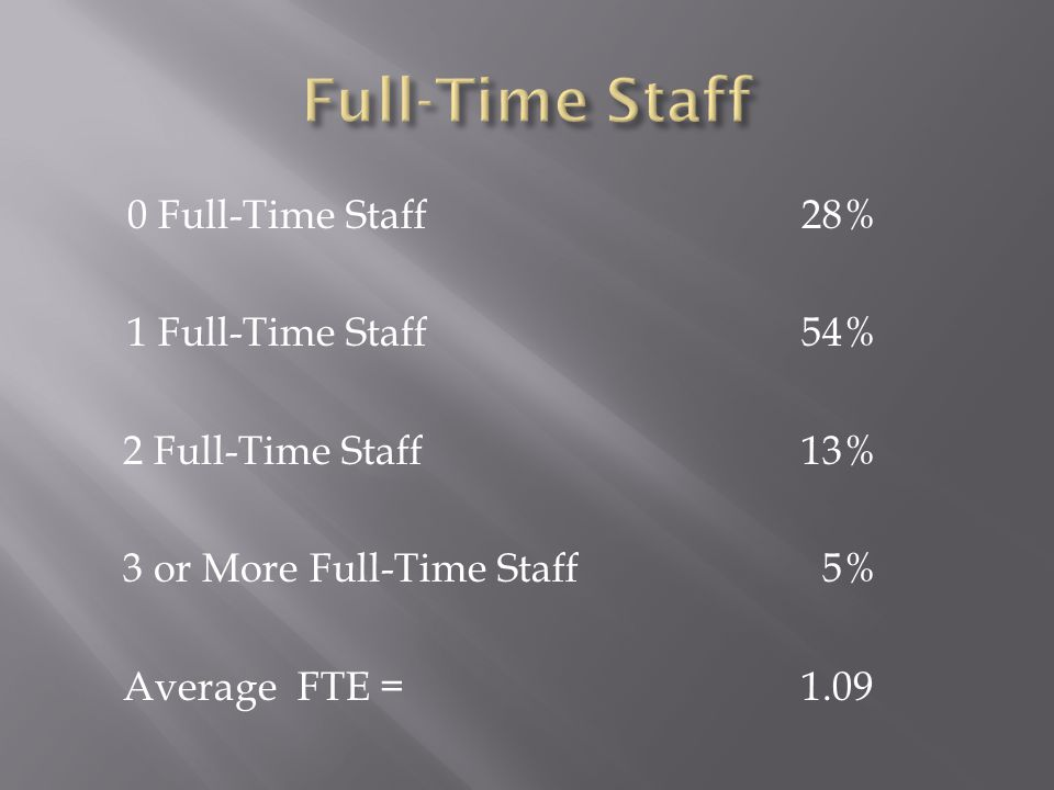 0 Full-Time Staff28% 1 Full-Time Staff54% 2 Full-Time Staff13% 3 or More Full-Time Staff 5% Average FTE = 1.09
