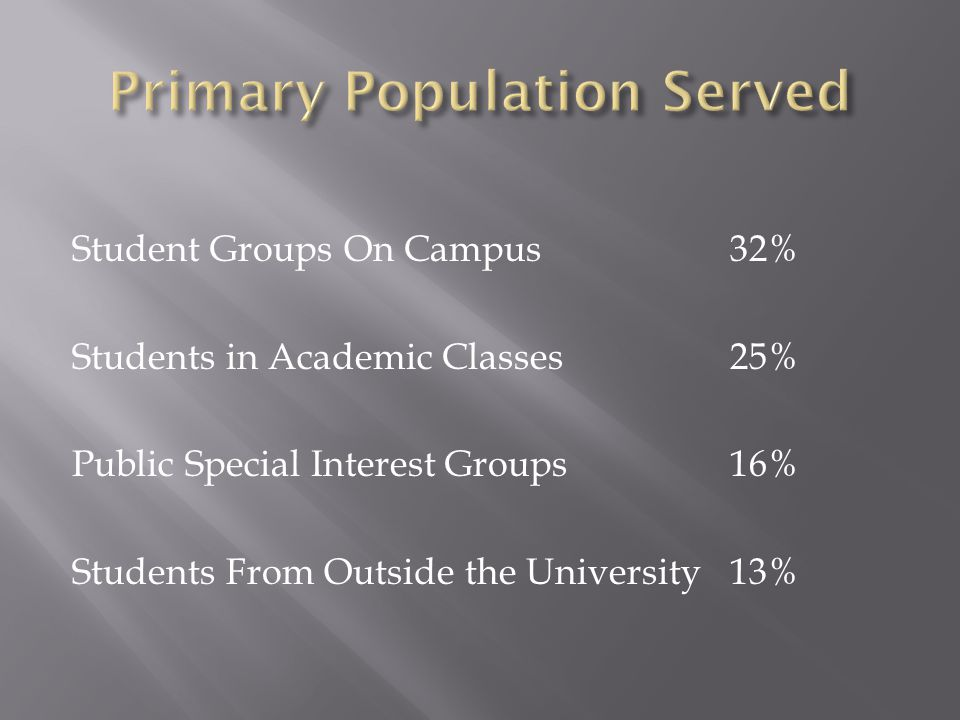 Student Groups On Campus 32% Students in Academic Classes 25% Public Special Interest Groups 16% Students From Outside the University13%