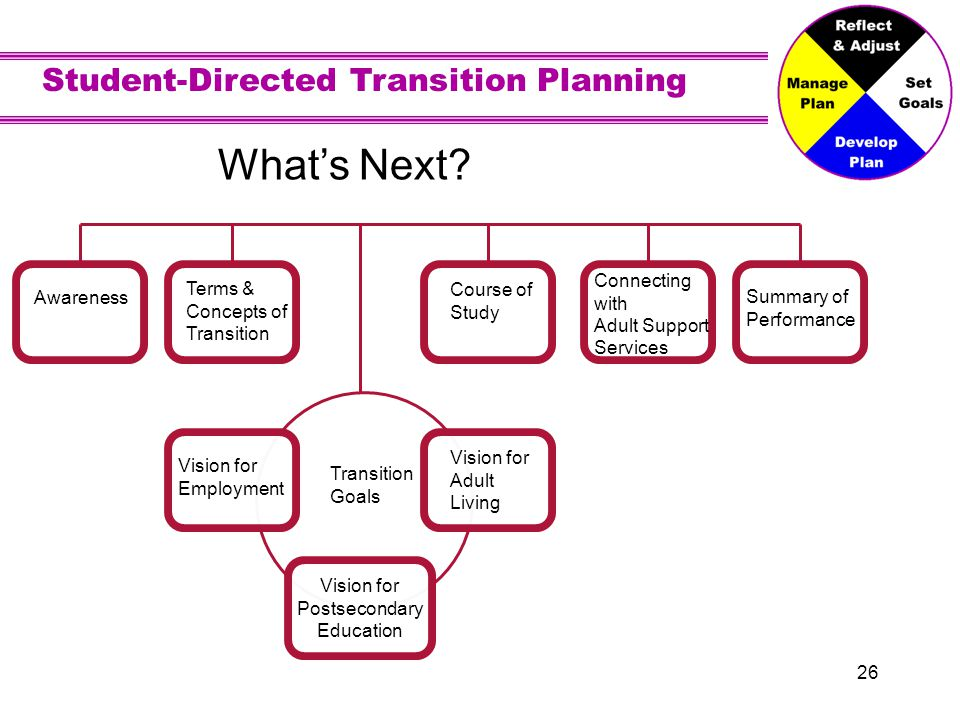 Student-Directed Transition Planning 26 Awareness Terms & Concepts of Transition Goals Vision for Employment Vision for Adult Living Vision for Postsecondary Education Course of Study Connecting with Adult Support Services Summary of Performance Whats Next?