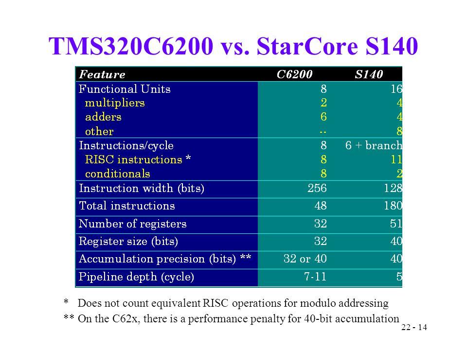 22 - 14 TMS320C6200 vs.