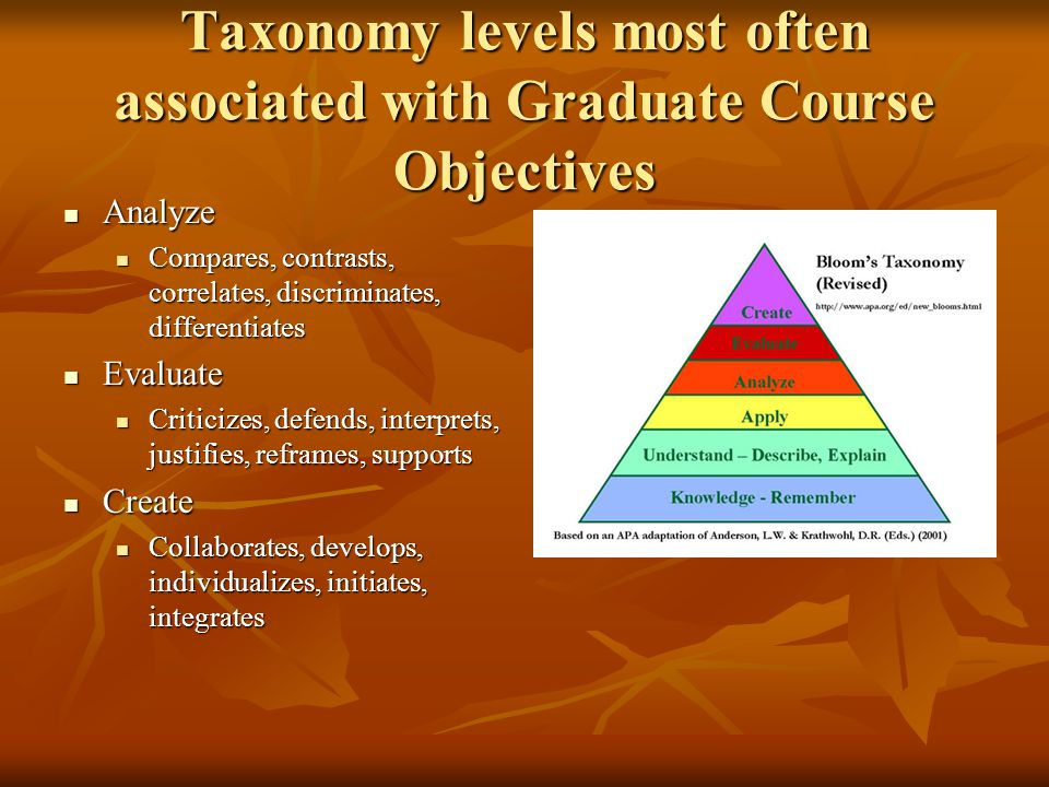 Taxonomy levels most often associated with Graduate Course Objectives Analyze Analyze Compares, contrasts, correlates, discriminates, differentiates Compares, contrasts, correlates, discriminates, differentiates Evaluate Evaluate Criticizes, defends, interprets, justifies, reframes, supports Criticizes, defends, interprets, justifies, reframes, supports Create Create Collaborates, develops, individualizes, initiates, integrates Collaborates, develops, individualizes, initiates, integrates