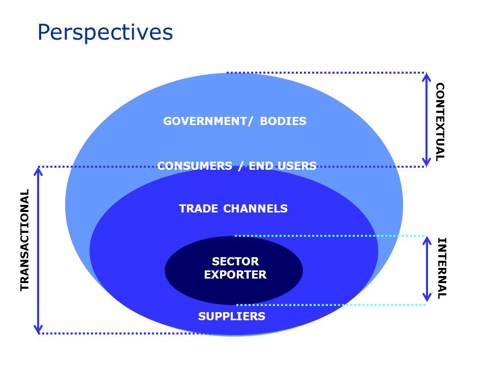 SECTOR EXPORTER TRANSACTIONAL CONTEXTUAL GOVERNMENT/ BODIES CONSUMERS / END USERS TRADE CHANNELS Perspectives INTERNAL SUPPLIERS