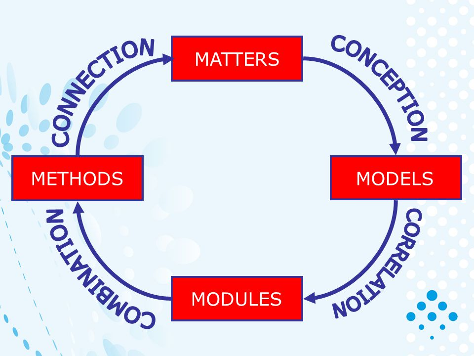 MATTERS MODELS MODULES METHODS