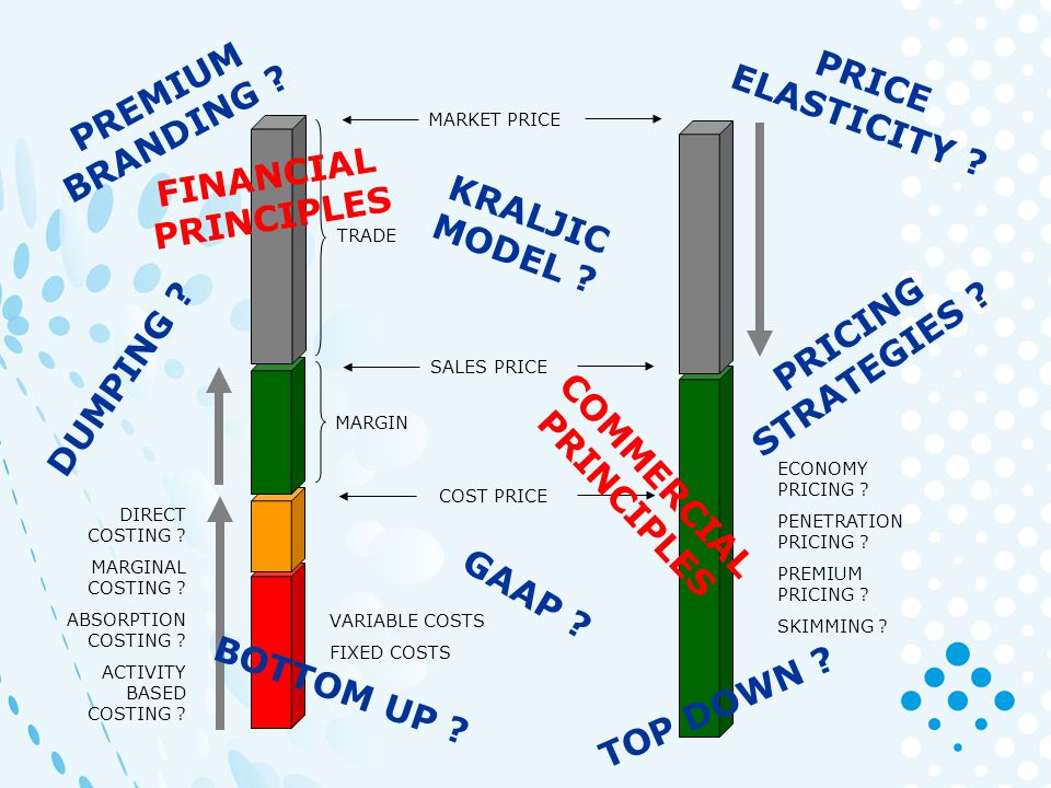 MARGIN SALES PRICE MARKET PRICE TRADE COST PRICE BOTTOM UP .