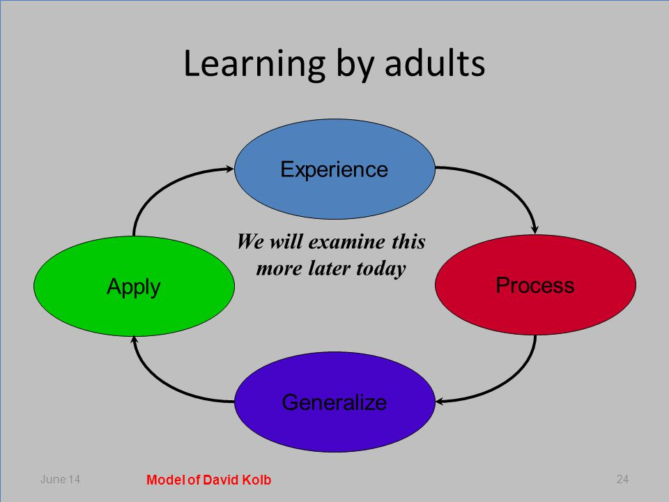 Learning by adults June 1424 Experience Process Generalize Apply Model of David Kolb We will examine this more later today
