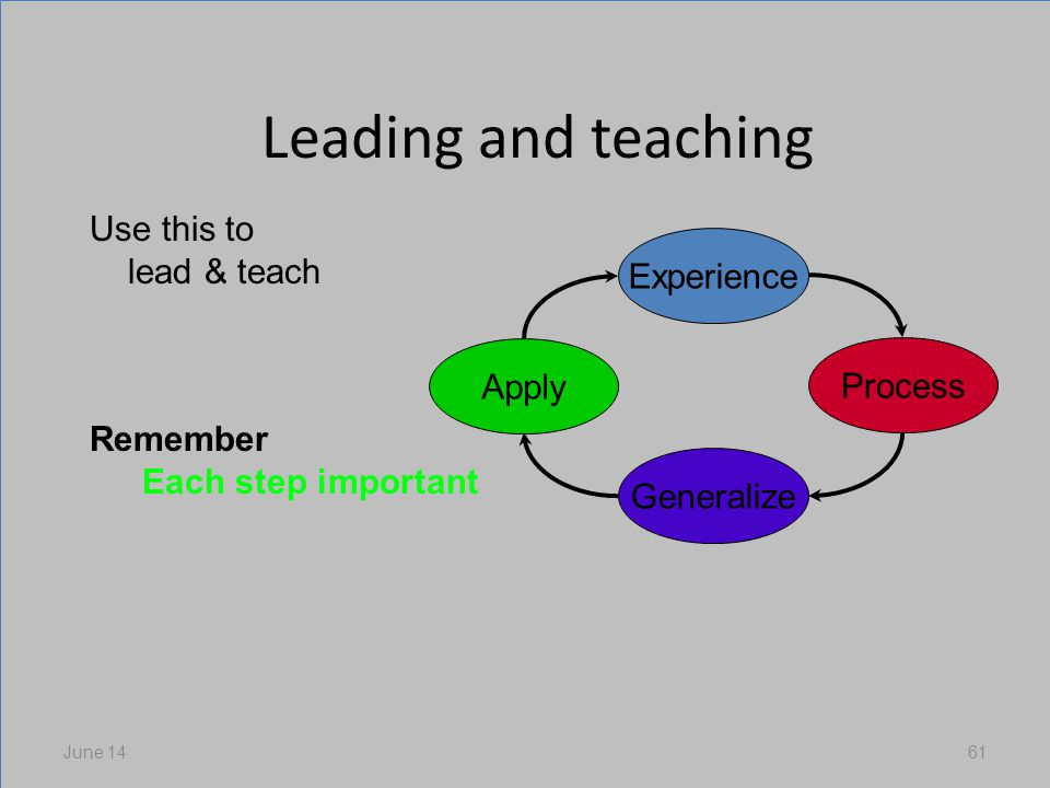 Leading and teaching June 1461 Experience Process Generalize Apply Use this to lead & teach Remember Each step important