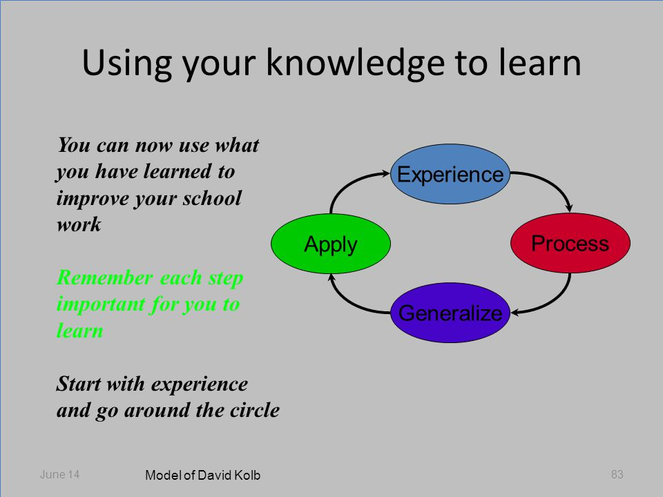 Using your knowledge to learn June 1483 Experience Process Generalize Apply Model of David Kolb You can now use what you have learned to improve your school work Remember each step important for you to learn Start with experience and go around the circle