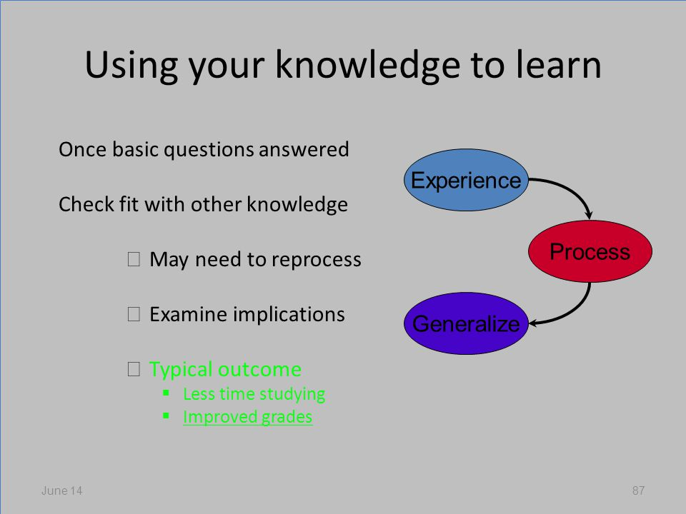 Using your knowledge to learn Once basic questions answered Check fit with other knowledge May need to reprocess Examine implications Typical outcome Less time studying Improved grades June 1487 Experience Process Generalize