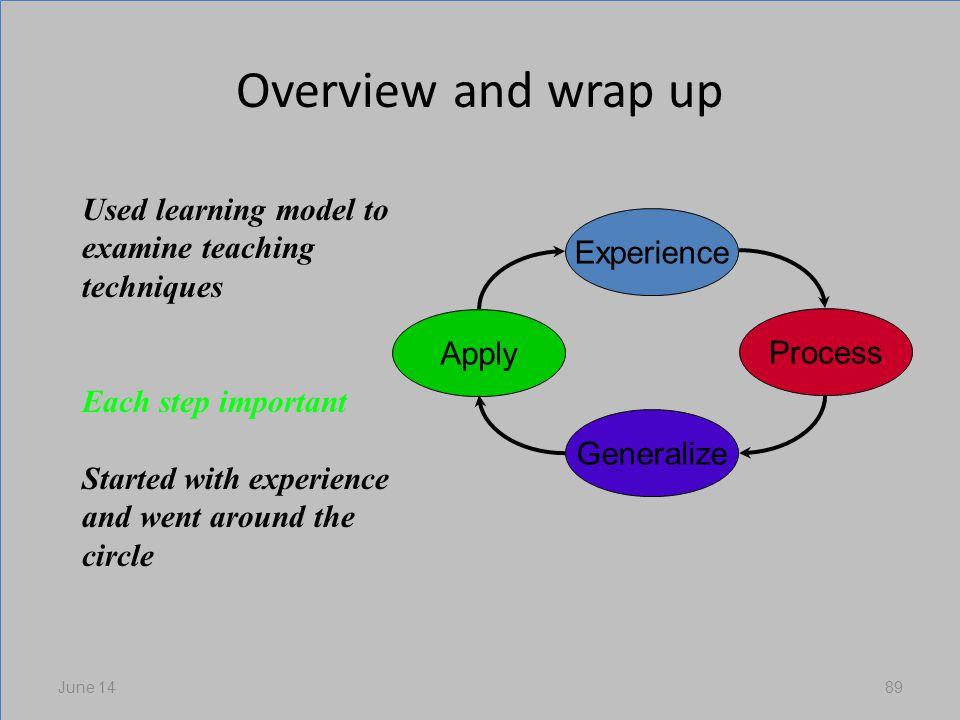 Overview and wrap up June 1489 Experience Process Generalize Apply Used learning model to examine teaching techniques Each step important Started with experience and went around the circle