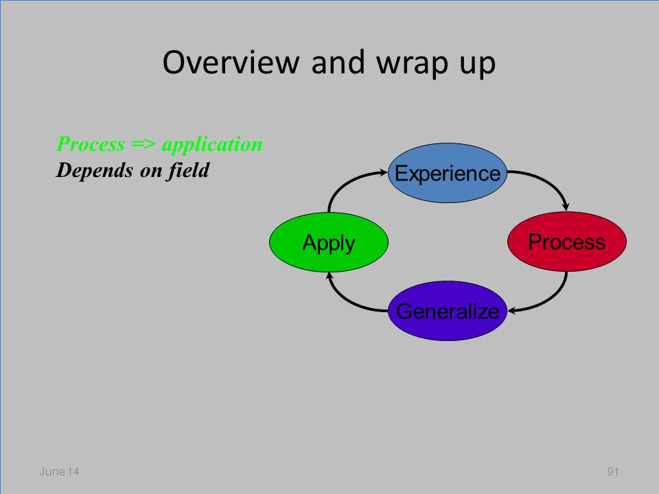 Overview and wrap up June 1491 Experience Process Generalize Apply Process => application Depends on field