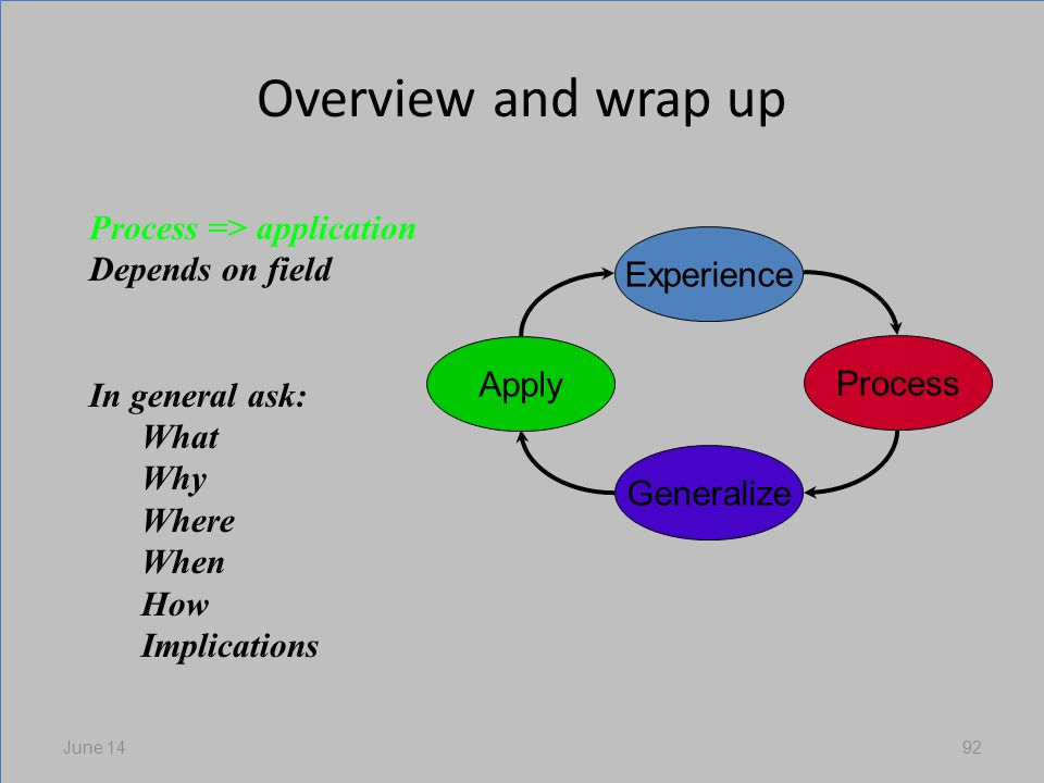 Overview and wrap up June 1492 Experience Process Generalize Apply Process => application Depends on field In general ask: What Why Where When How Implications