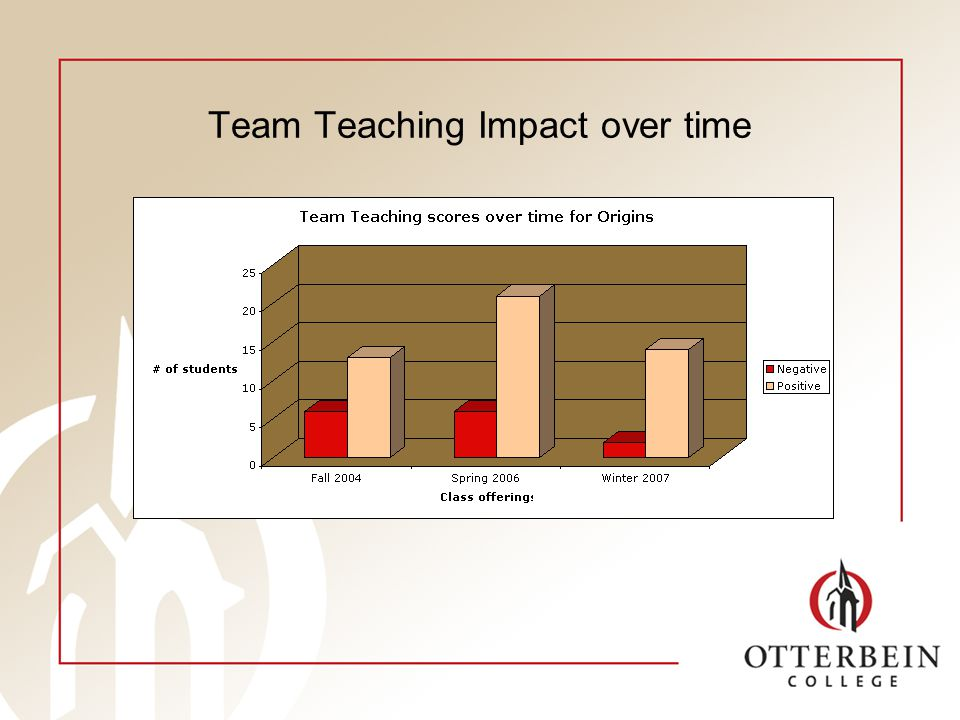 Team Teaching Impact over time