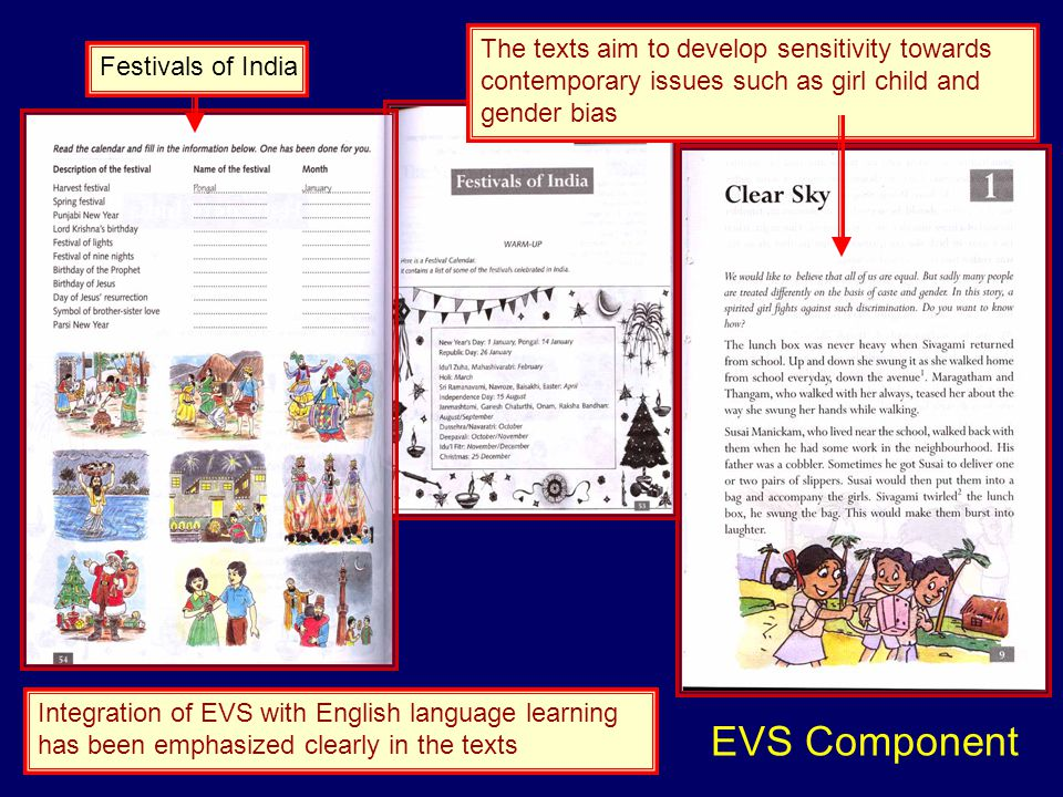 Integration of EVS with English language learning has been emphasized clearly in the texts Festivals of IndiaThe texts aim to develop sensitivity towards contemporary issues such as girl child and gender bias EVS Component