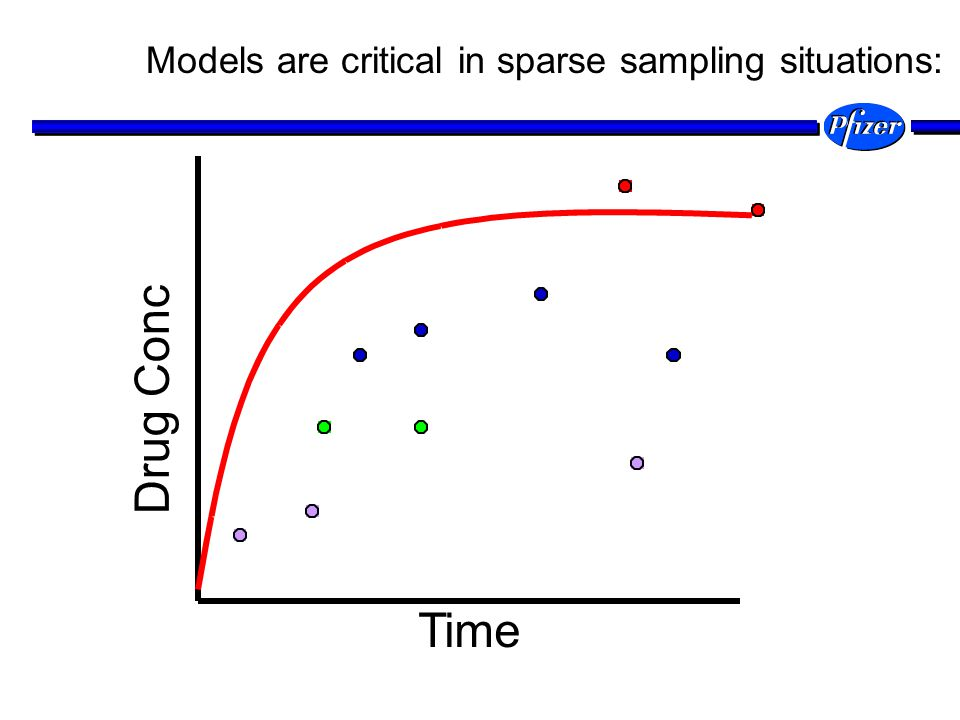 Drug Conc Time Models are critical in sparse sampling situations: