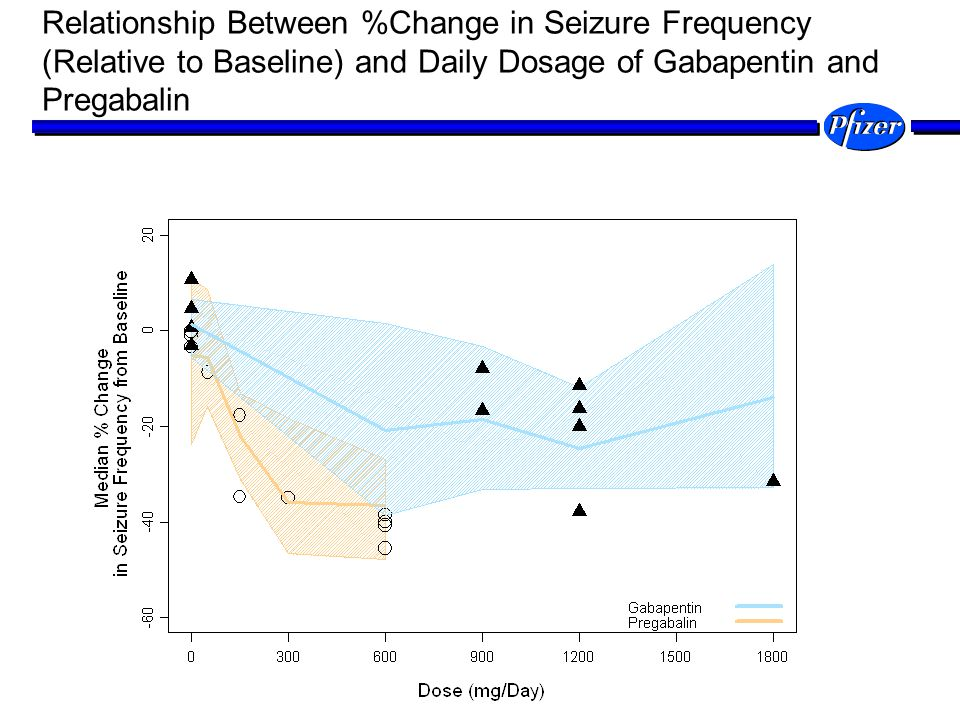 Relationship Between %Change in Seizure Frequency (Relative to Baseline) and Daily Dosage of Gabapentin and Pregabalin Dose-response model in epilepsy