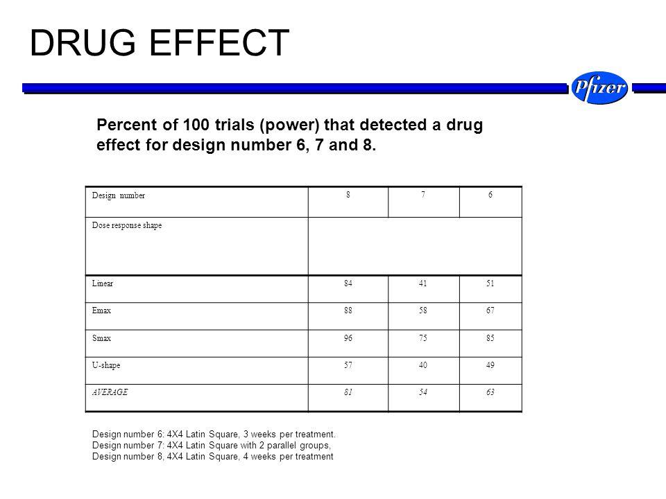DRUG EFFECT Design number 876 Dose response shape Linear844151 Emax885867 Smax967585 U-shape574049 AVERAGE815463 Design number 6: 4X4 Latin Square, 3