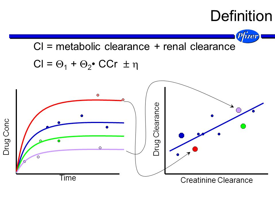 Cl = metabolic clearance + renal clearance Cl = 1 + 2 CCr Drug Clearance Creatinine Clearance N(0, ) Definition